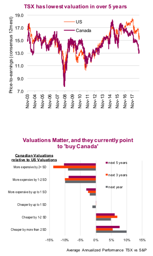 canadian stock market lowest valuations year 2018