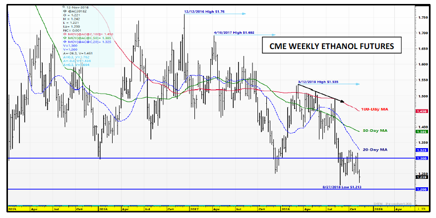 cme ethanol prices chart analysis corn forecast_november