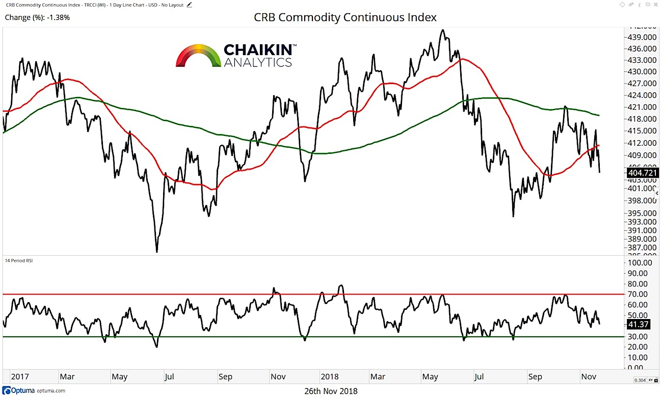 commodity index chart analysis bearish trend below moving averages