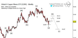 copper miners etf copx investing forecast elliott wave chart_13 november 2018