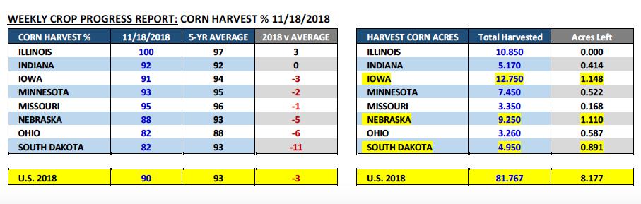 corn crop progress report data november 21