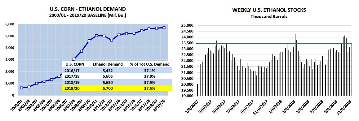 corn ethanol demand year 2018 compare years history
