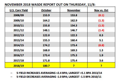 corn november wasde report 2018 yield increase forecast