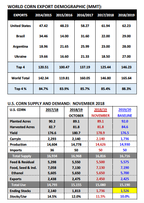 corn supply demand exports data month november year 2018