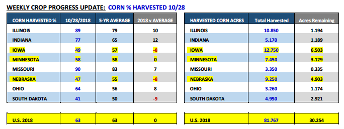 corn weekly crop progress report by state_november 5