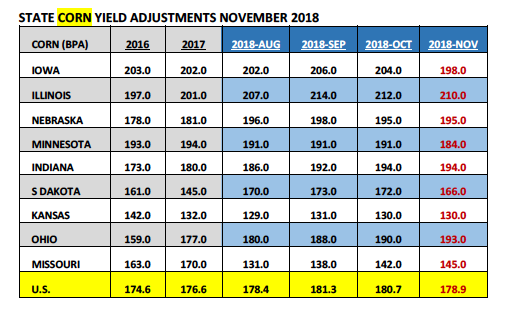 corn yield adjustments by state_november year 2018
