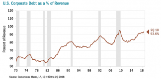 corporate debt percent of revenue earnings year 2018 chart