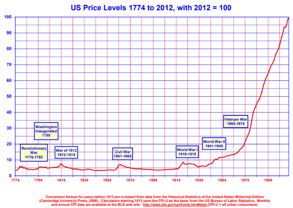 cost of living inflation us price levels years 1874 to 2018