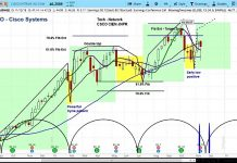 csco cisco stock research investing outlook analysis bullish higher price targets