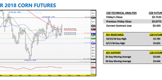 december 2018 corn futures trading analysis forecast outlook_november 5