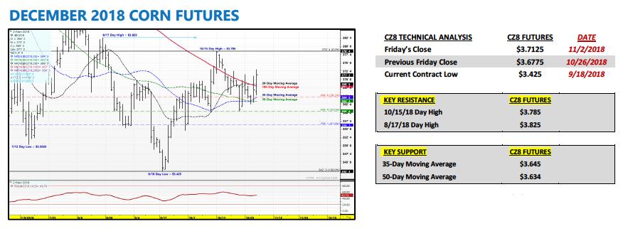 december 2018 corn futures trading analysis forecast outlook_november 5