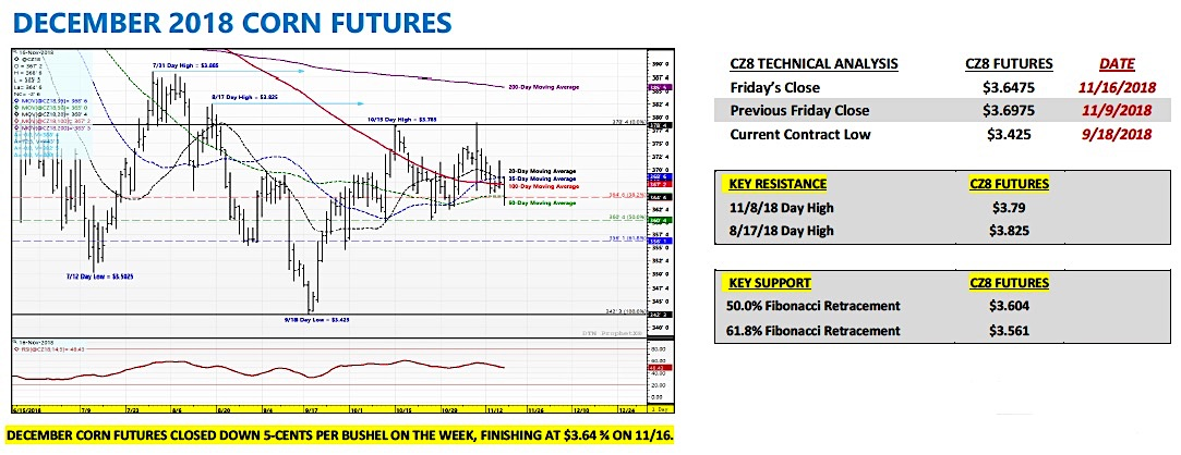 december corn futures trading analysis indicators forecast week november 19