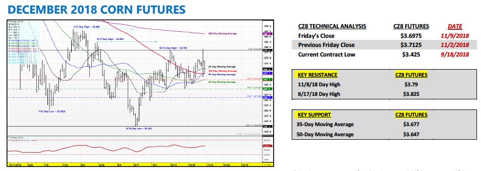 december corn futures trading analysis price chart_november 12