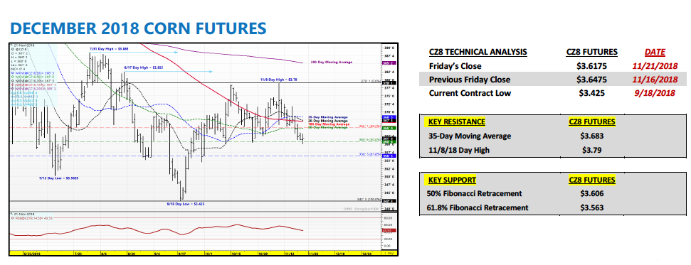 december corn futures trading outlook forecast prices chart_week november 26