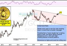 dollar gold ratio investing chart bullish precious metals_15 november 2018