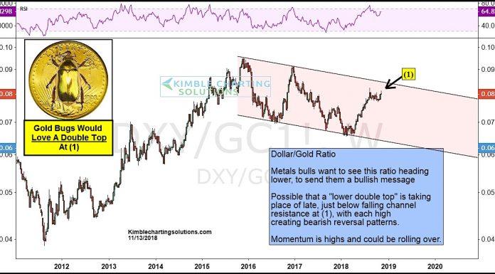 dollar gold ratio investing chart bullish precious metals_15 november 2018