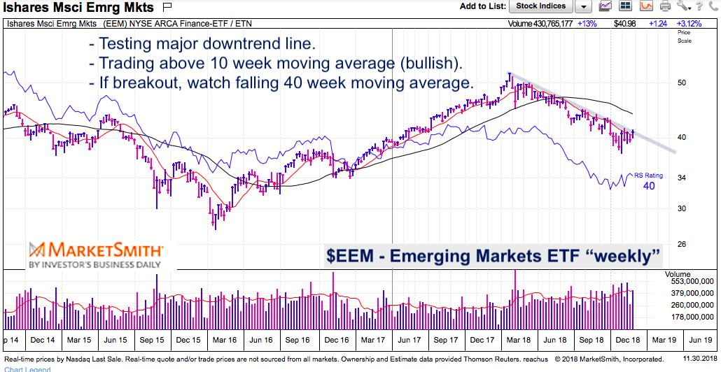 eem emerging markets weekly long term chart breakout nearing_december 2018
