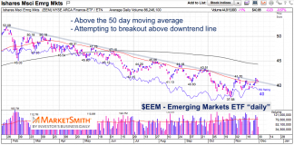emerging markets eem stock breakout chart november 30