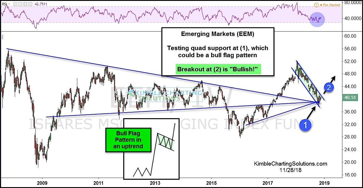 emerging markets stock breakout eem investing forecast higher chart