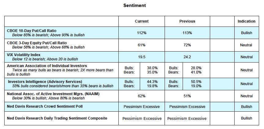equity options trading sentiment indicators stock market bullish readings_week november 5