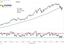 fang stocks performance decline bearish year 2018 chart investing