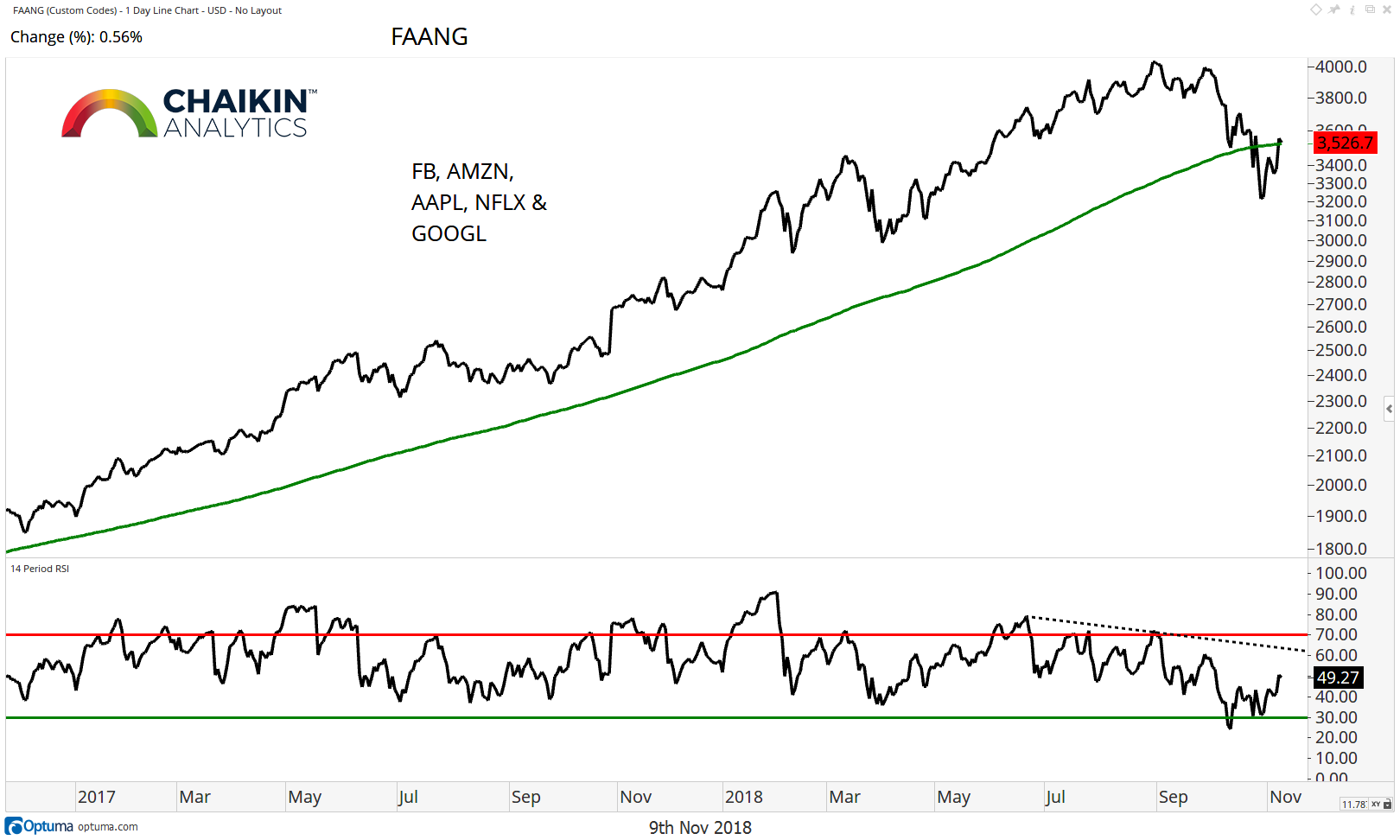 fang stocks performance decline bearish year 2018 chart investing