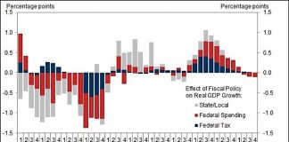 fiscal policy effects real gdp growth chart_10 years