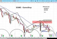 gamestop gme investing outlook research forecast chart_december