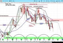 gap stock research investing outlook gps chart forecast_november 21