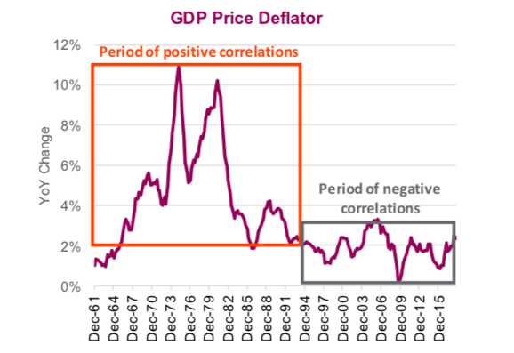 gdp price deflator chart positive negative equity market correlations
