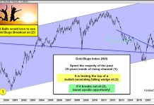 gold bugs index bullish breakout resistance outlook chart hui_november 29