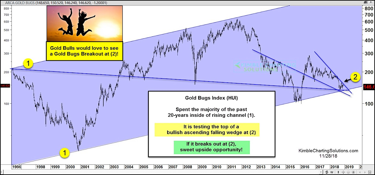 gold bugs index bullish breakout resistance outlook chart hui_november 29