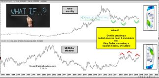 gold price chart inverse head shoulders bullish_november 19