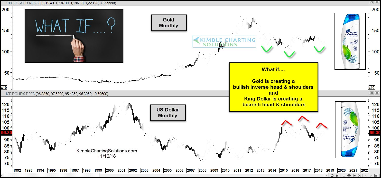 gold price chart inverse head shoulders bullish_november 19