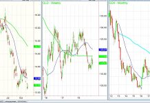 gold silver miners price analysis charts slv gdx_november 14