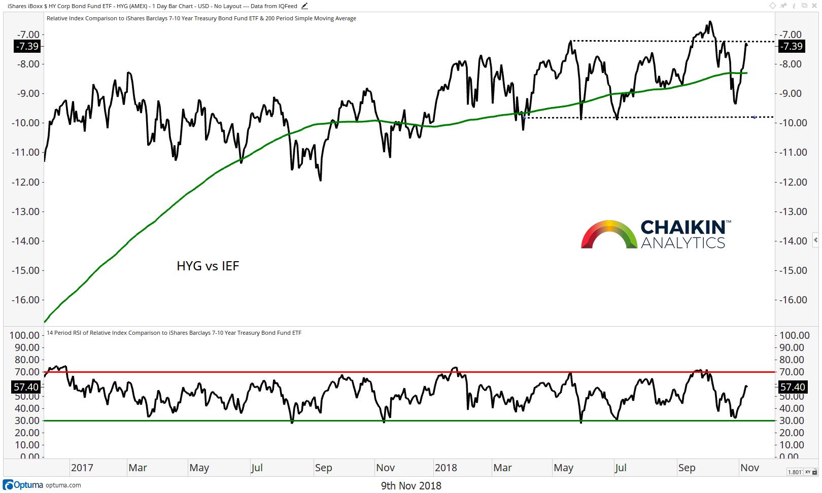 high yield versus treasury bonds performance investing returns year 2018_november 9