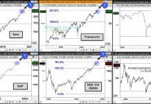 important stock market indexes fibonacci resistance long term top chart_november year 2018