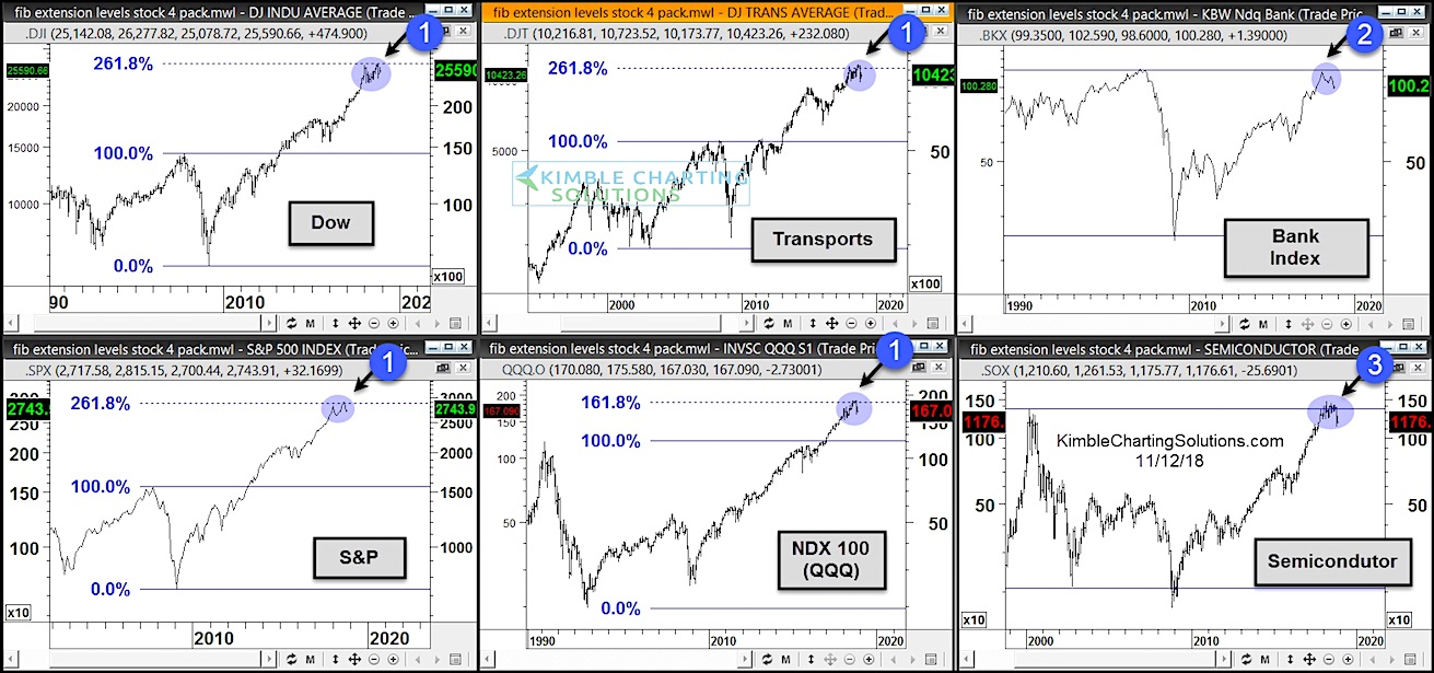 important stock market indexes fibonacci resistance long term top chart_november year 2018