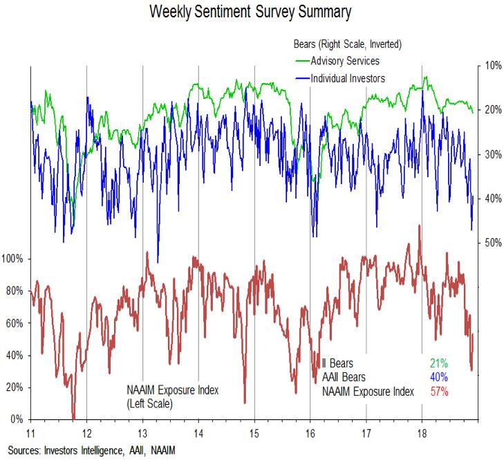 investor sentiment surveys all polls analysis bearish_investing december 2018