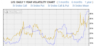 las vegas sands stock implied volatility chart analysis lvs_year 2018_november