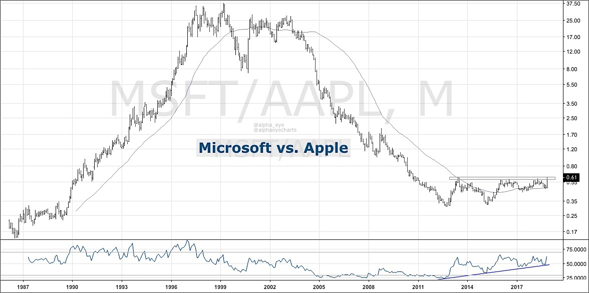 microsoft versus apple stock research investing performance trends chart_27 november