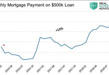 mortgage payment on 500 thousand dollar loan chart 2000 through 2018 years