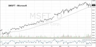 msft microsoft stock research investing trends bullish strong chart_27 november