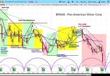pan american stock research paas forecast chart cycles november 14