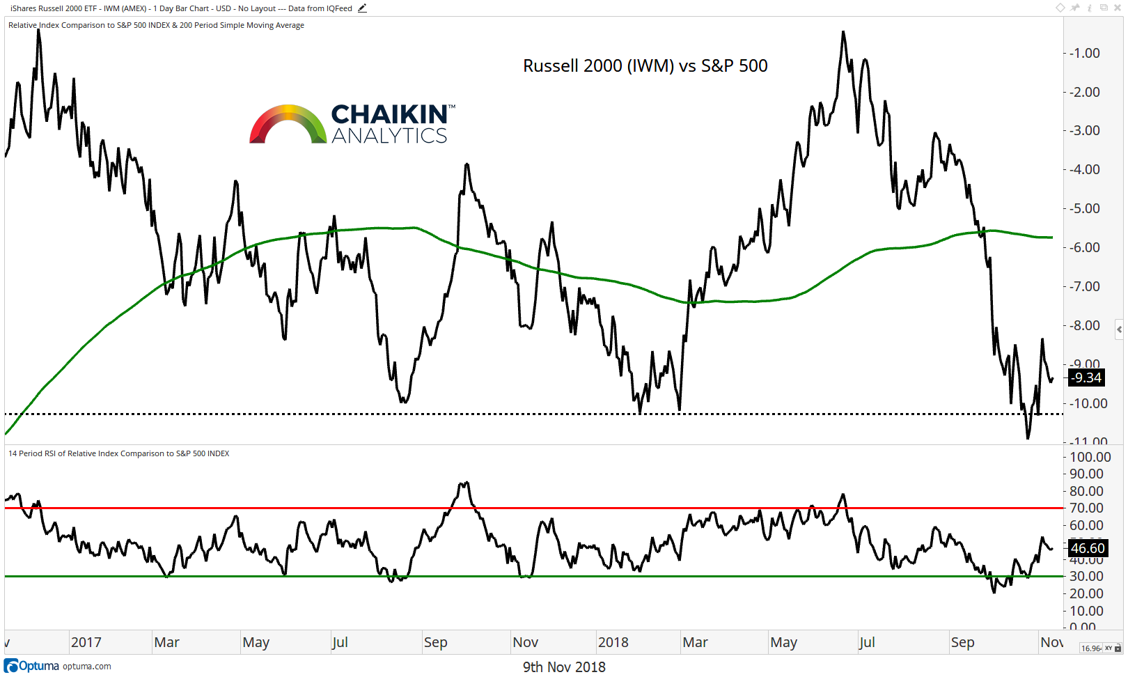 russell 2000 small cap stocks performance year 2018 investing bearish november