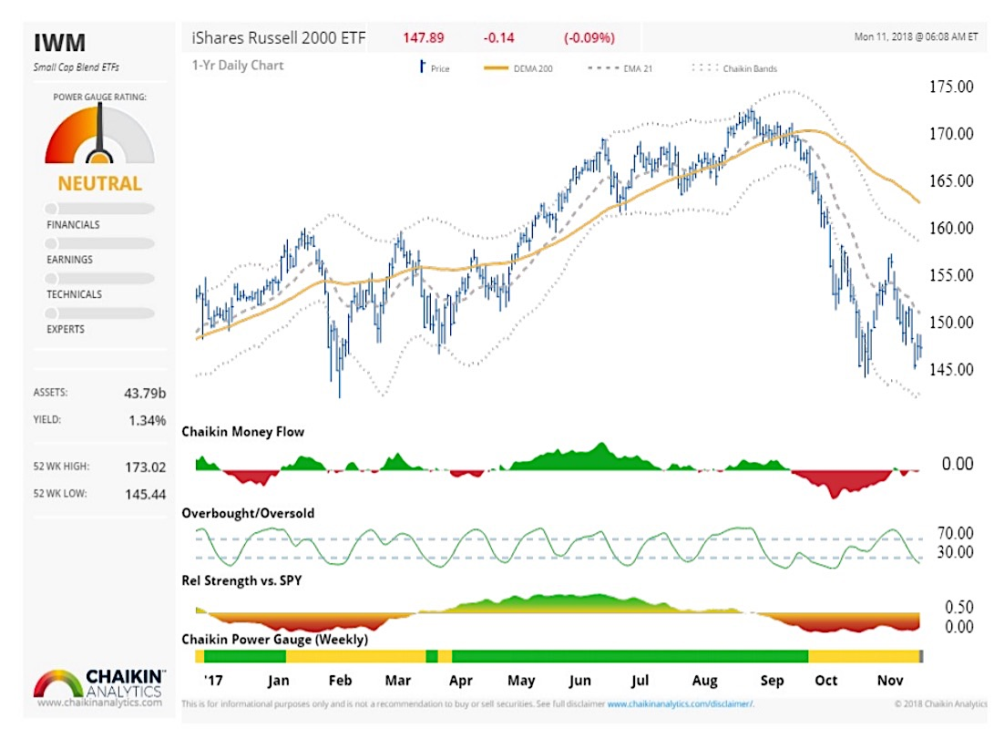 russell 2000 stock index bullish divergence rally higher year end chart