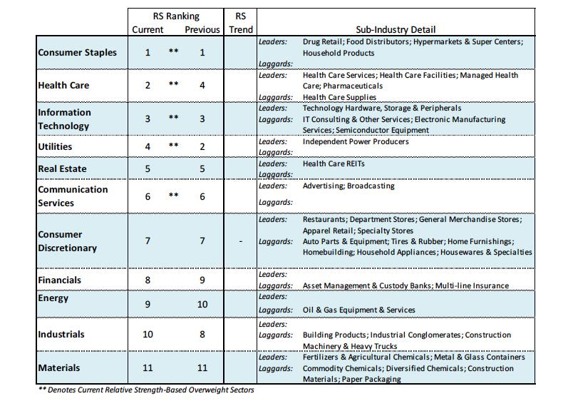 sectors stock market ranking performance investing week november 5