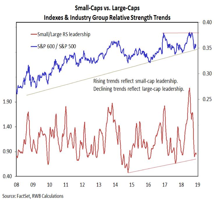 small cap stocks versus large caps performance trends analysis chart_december 2018