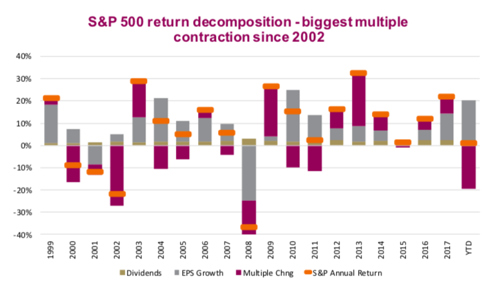 s&p 500 earnings valuations multiple high stock market year 2018