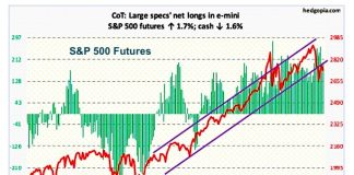 s&p 500 index futures commitment of traders november 16 chart analysis long positions rally